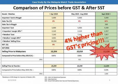 Comparison Of Prices Before GST & After SST | MWTA