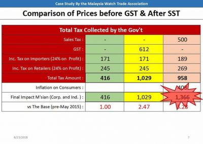Comparison of Tax Collected By The Government | MWTA